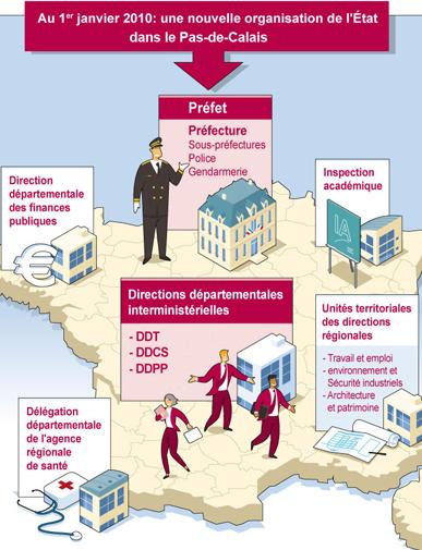 L 39 architecture de l 39 administration territoriale de l 39 etat for Architecte urbaniste de l etat